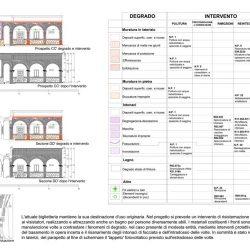 Elaborato grafico relativo al restauro del corpo di guardia