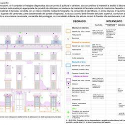 Elaborato grafico relativo al restauro delle superfici